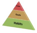 Pyramid: habits (base), Goals, Vision